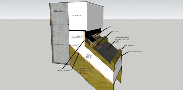 External Wall Insulation Lead Work