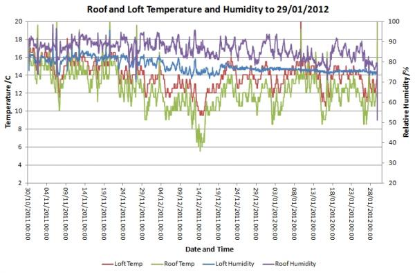 Roof and Loft RH and Temp 29-01-2012.jpg