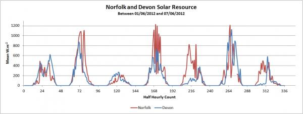 Norfolk and Devon Solar.jpg