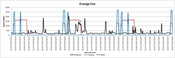 Energy Use 21 to 23 Jan GBF.jpg