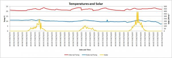 Temp and Solar 21 to 23 Jan.jpg