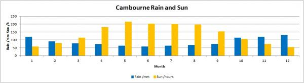 Cambourne Monthly Rain and Sun.jpg
