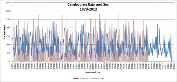 Cambourne Year and Month Rain and Sun.jpg