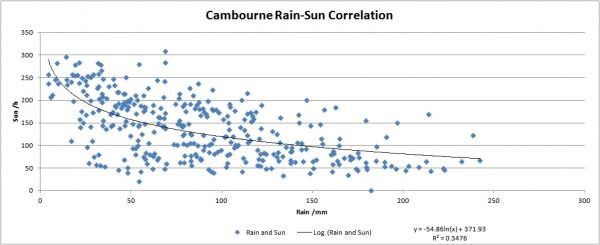Cambourne Monthly Rain and Sun Correlation.jpg