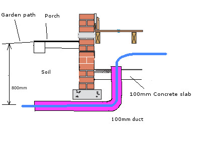 Ducting Under Foundations