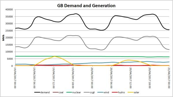 GB Grid demand and generation.jpg