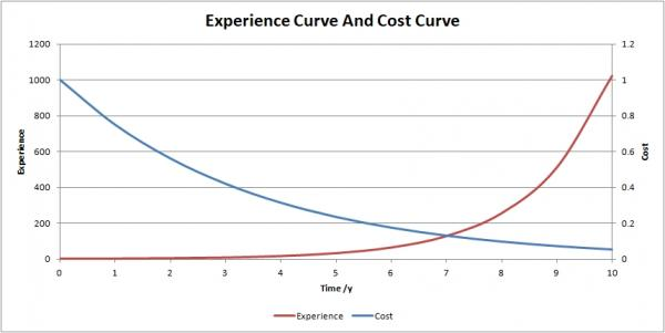 Experience and Cost Curve.jpg